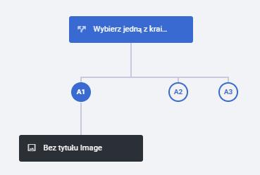 pasek z tekstem rozwidlający się na trzy odnogi podpisane A1, A2 i A3 i dodany element podpisany jako Bez tytułu Image