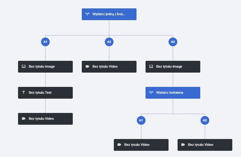 rozbudowany schemat materiału Branching Scenario z miejscami, gdzie pojawią się elementy graficzne i tekstowe